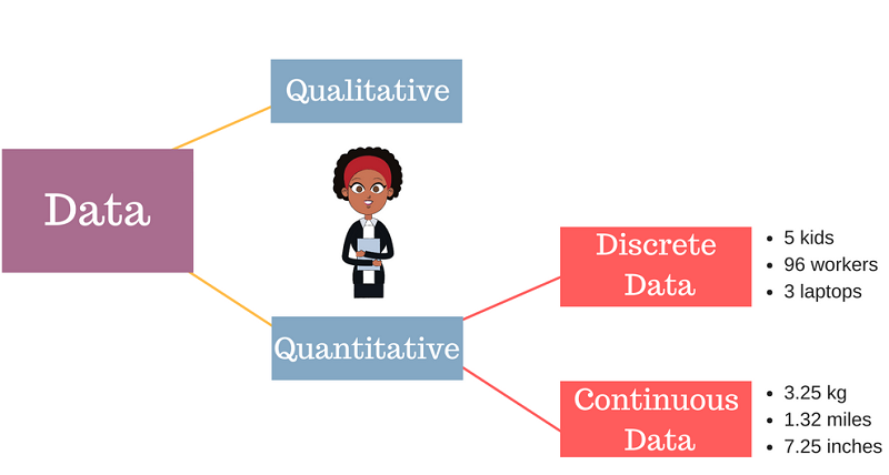 Discrete vs Continuous Data - graphic