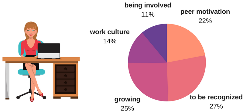 What Motivates Employees to Work Better - pie chart1