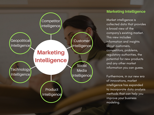Marketing Intelligence Types - featured image