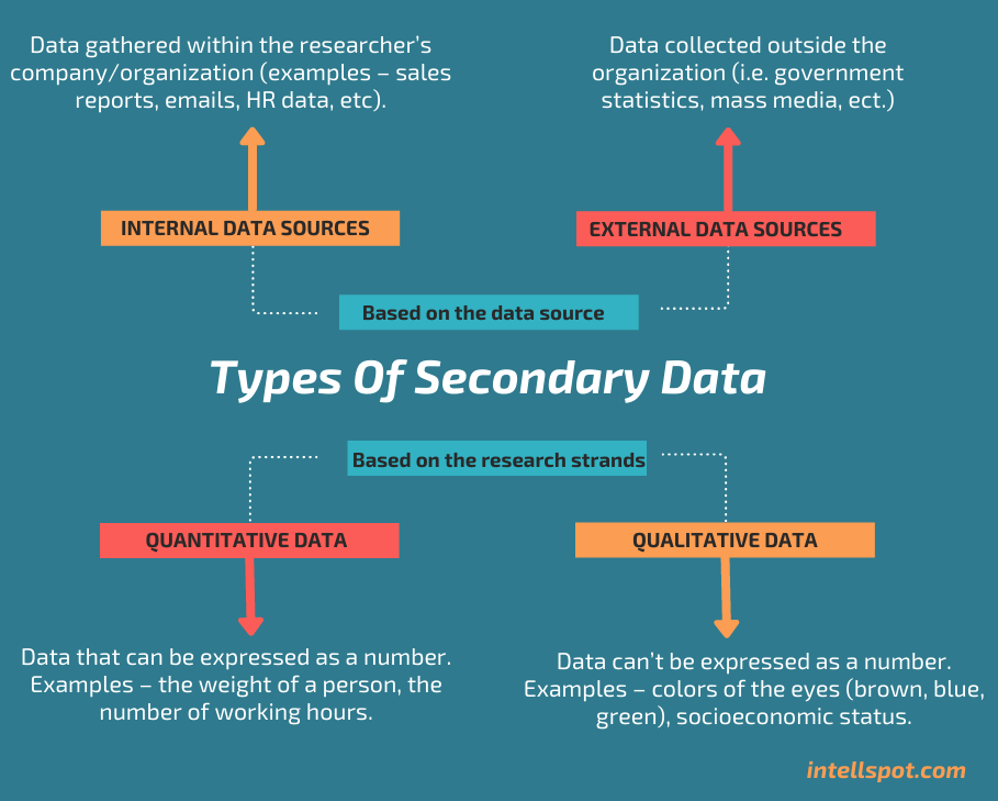 Types Of Secondary Data - infographic