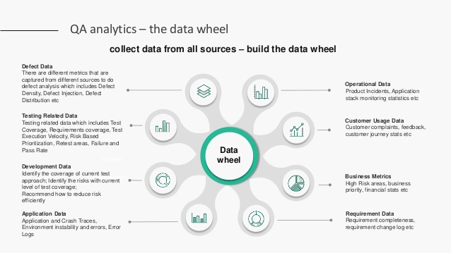 QA analytics - the data wheel