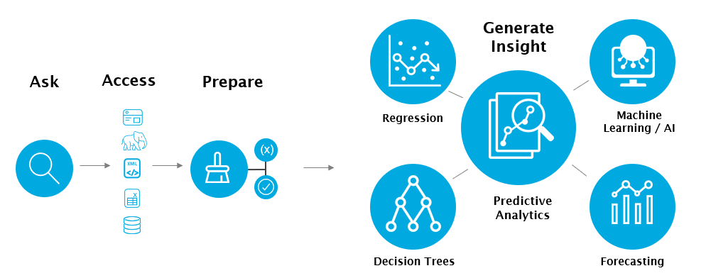 The process of Predictive Analytics