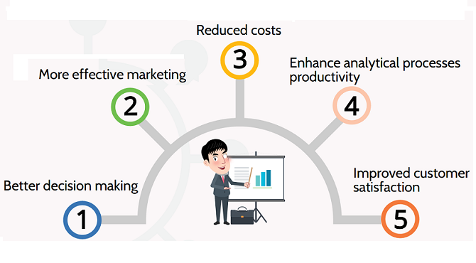 high quality data benefits
