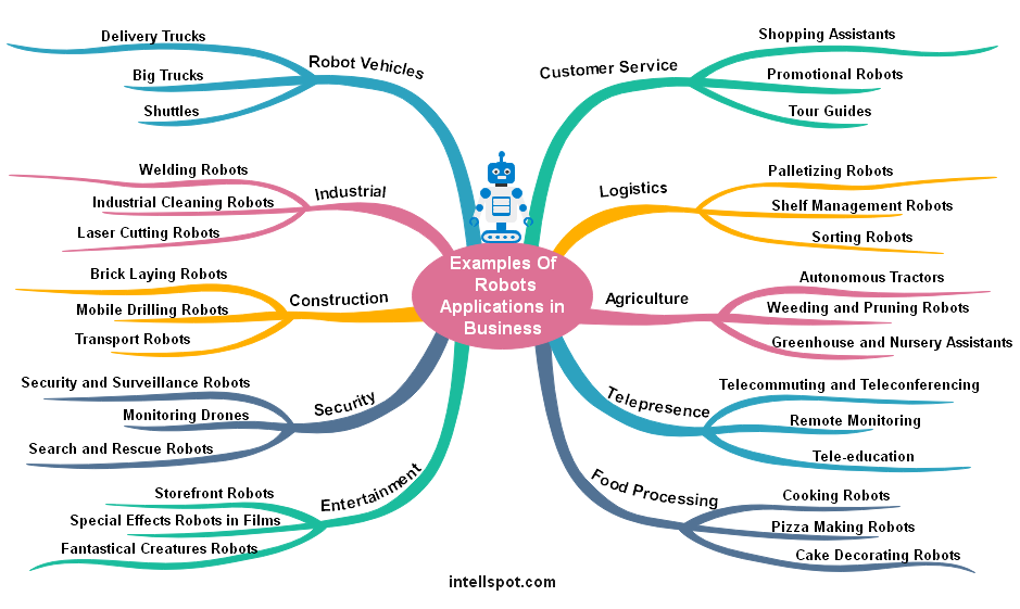 Robots applications and uses in business - infographic