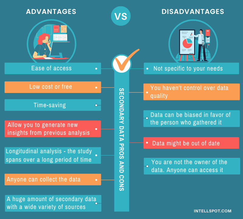 Secondary data advantages and disadvantages - infographic